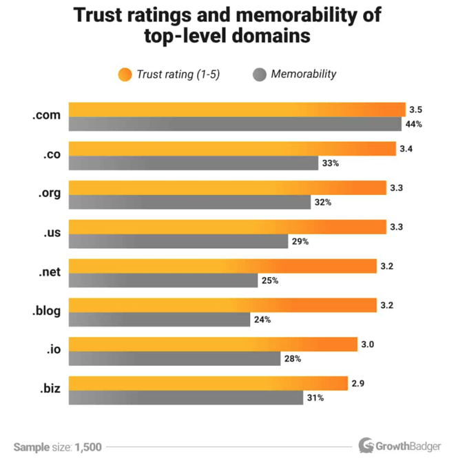 TLD Trust Rating